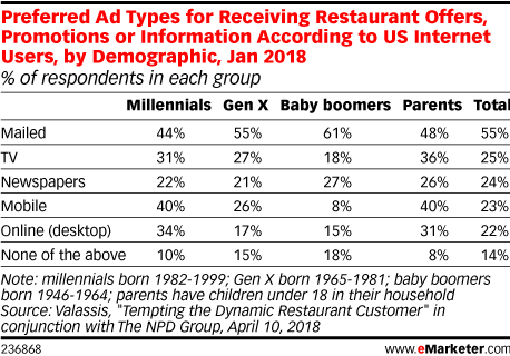 Preferred Ad Types for Receiving Restaurant Offers, Promotions or Information According to US Internet Users, by Demographic, Jan 2018 (% of respondents in each group)