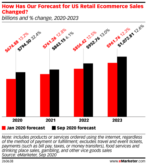 How Has Our Forecast for US Retail Ecommerce Sales Changed? (billions and % change, 2020-2023)