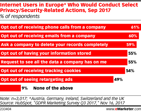 Internet Users in Europe* Who Would Conduct Select Privacy/Security-Related Actions, Sep 2017 (% of respondents)