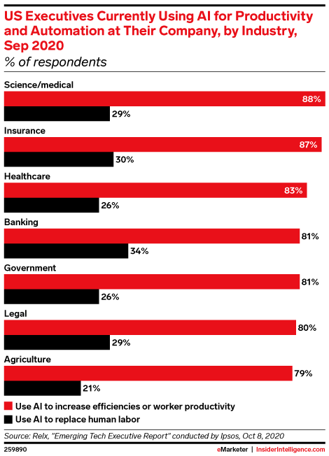 US Executives Currently Using AI for Productivity and Automation at Their Company, by Industry, Sep 2020 (% of respondents)