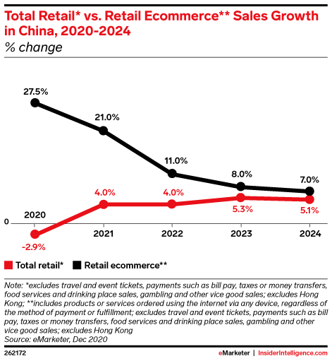 Total Retail* vs. Retail Ecommerce** Sales Growth in China, 2020-2024 (% change)