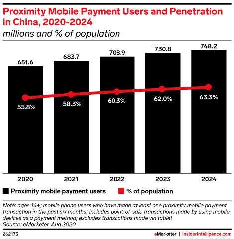 Proximity Mobile Payment Users and Penetration in China, 2020-2024 (millions and % of population)