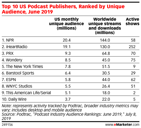Top 10 US Podcast Publishers, Ranked by Unique Audience, June 2019