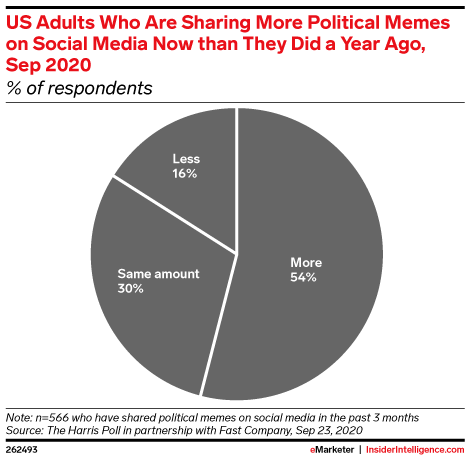 US Adults Who Are Sharing More Political Memes on Social Media Now than They Did a Year Ago, Sep 2020 (% of respondents)
