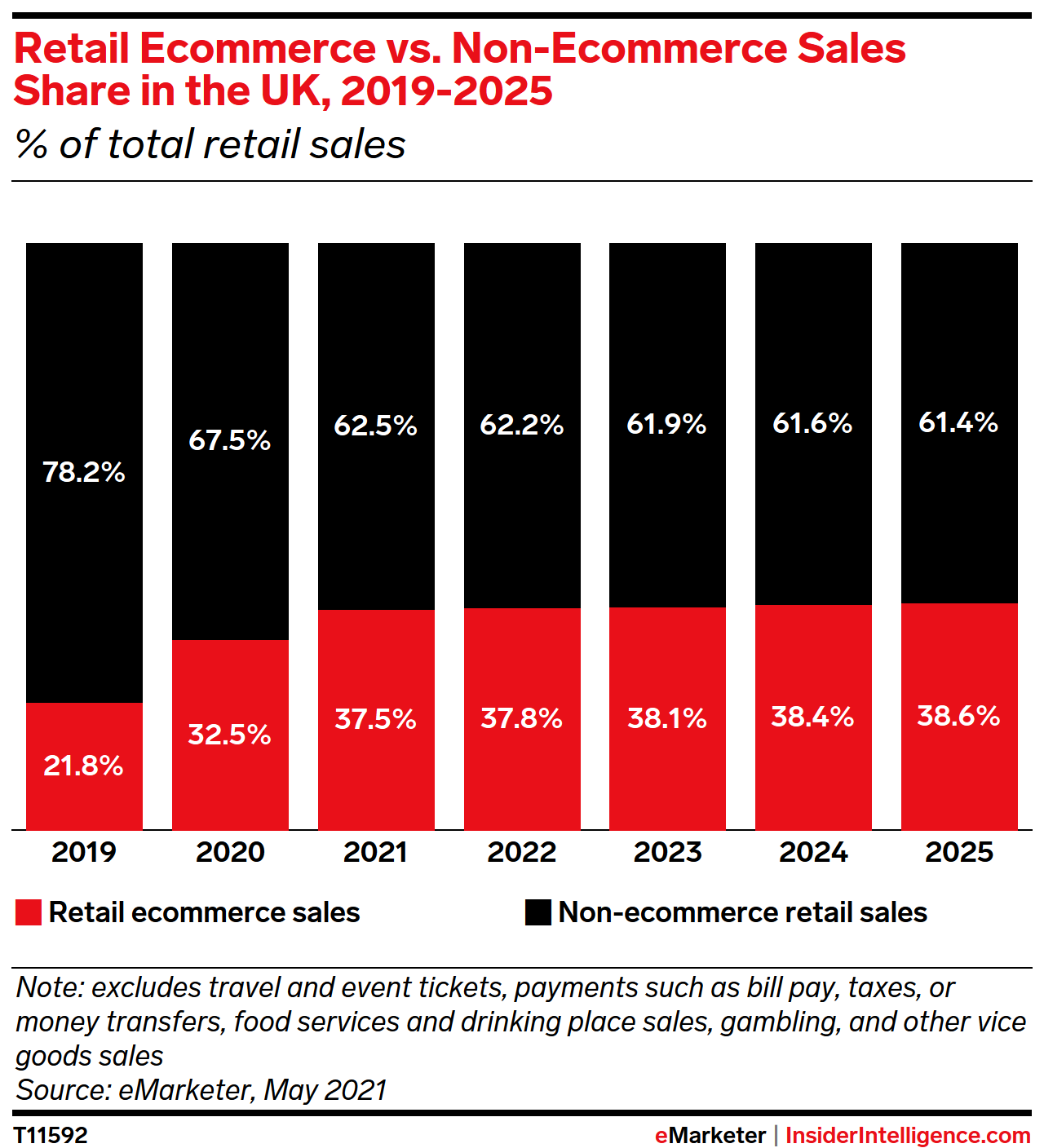Retail Ecommerce vs. Non-Ecommerce Sales Share in the UK, 2019-2025 (% of total retail sales)