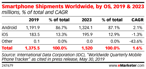 Smartphone Shipments Worldwide, by OS, 2019 & 2023 (millions, % of total and CAGR)