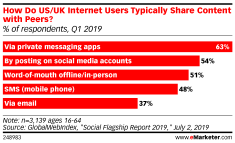 How Do US/UK Internet Users Typically Share Content with Peers? (% of respondents, Q1 2019)