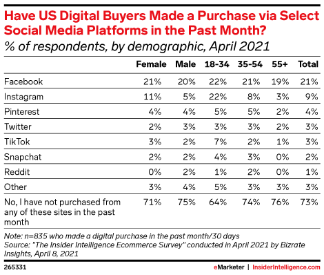 Have US Digital Buyers Made a Purchase via Select Social Media Platforms in the Past Month? (% of respondents, by demographic, April 2021)