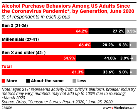 Alcohol Purchase Behaviors Among US Adults Since the Coronavirus Pandemic*, by Generation, June 2020 (% of respondents in each group)