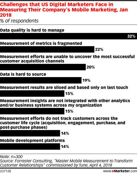 Challenges that US Digital Marketers Face in Measuring Their Company's Mobile Marketing, Jan 2018 (% of respondents)