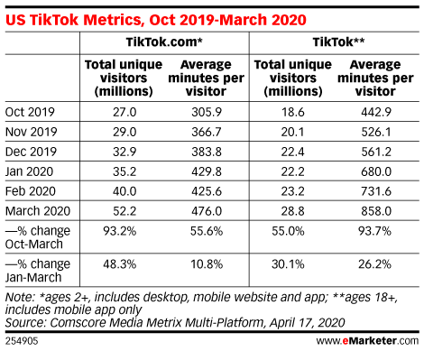 US TikTok Metrics, Oct 2019-March 2020