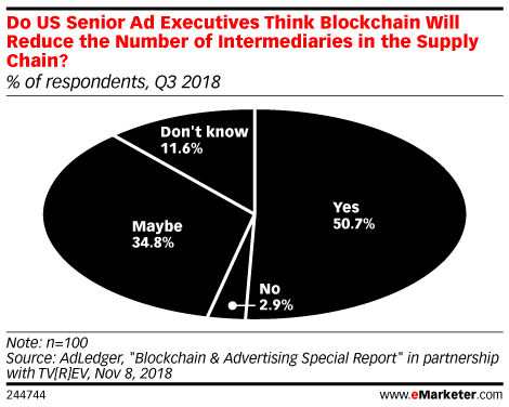 Do US Senior Ad Executives Think Blockchain Will Reduce the Number of Intermediaries in the Supply Chain? (% of respondents, Q3 2018)