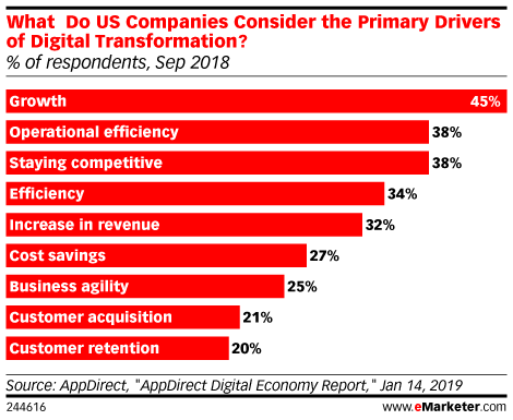 What Do US Companies Consider the Primary Drivers of Digital Transformation? (% of respondents, Sep 2018)