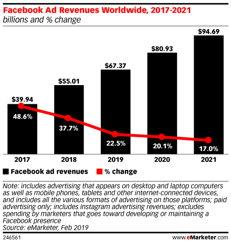 Facebook Ad Revenues Worldwide, 2017-2021 (billions and % change)