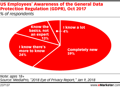 US Employees' Awareness of the General Data Protection Regulation (GDPR), Oct 2017 (% of respondents)
