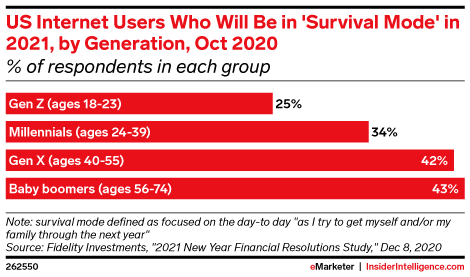 US Internet Users Who Will Be in 'Survival Mode' in 2021, by Generation, Oct 2020 (% of respondents in each group)