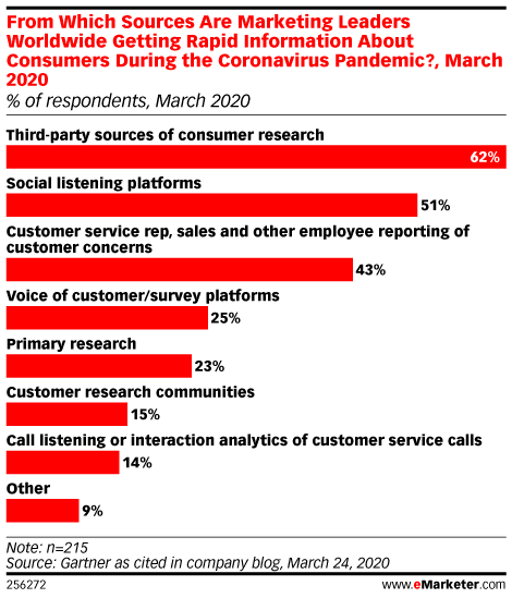 From Which Sources Are Marketing Leaders Worldwide Getting Rapid Information About Consumers During the Coronavirus Pandemic?, March 2020 (% of respondents, March 2020)