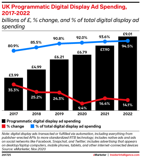 UK Programmatic Digital Display Ad Spending, 2017-2022 (billions of £, % change, and % of total digital display ad spending)