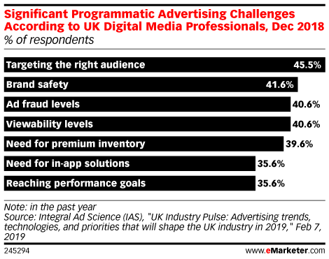 Significant Programmatic Advertising Challenges According to UK Digital Media Professionals, Dec 2018 (% of respondents)