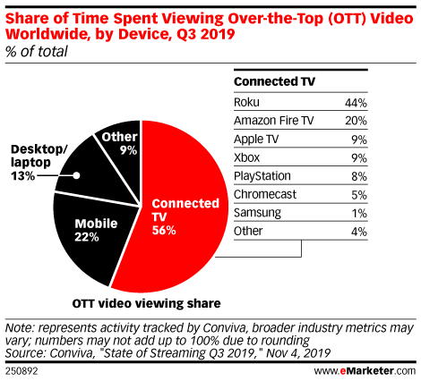 Share of Time Spent Viewing Over-the-Top (OTT) Video Worldwide, by Device, Q3 2019 (% of total)