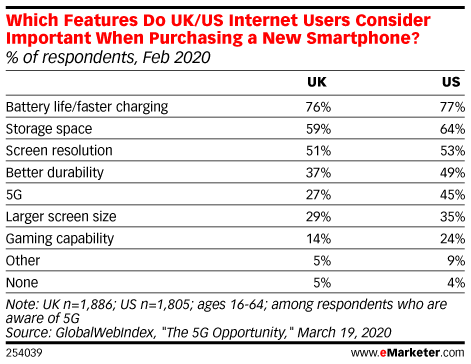 Which Features Do UK/US Internet Users Consider Important When Purchasing a New Smartphone? (% of respondents, Feb 2020)