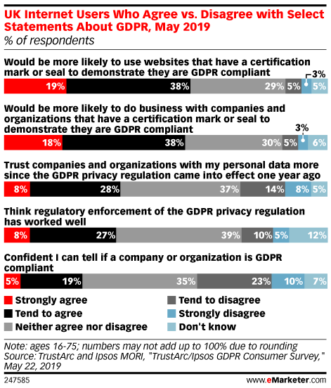 UK Internet Users Who Agree vs. Disagree with Select Statements About GDPR, May 2019 (% of respondents)