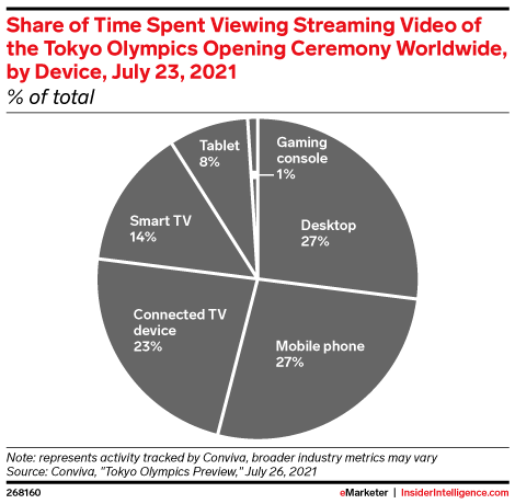 Share of Time Spent Viewing Streaming Video of the Tokyo Olympics Opening Ceremony Worldwide, by Device, July 23, 2021 (% of total)