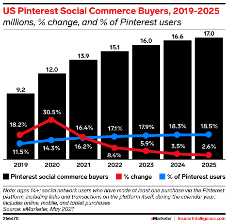 US Pinterest Social Commerce Buyers, 2019-2025 (millions, % change, and % of Pinterest users)