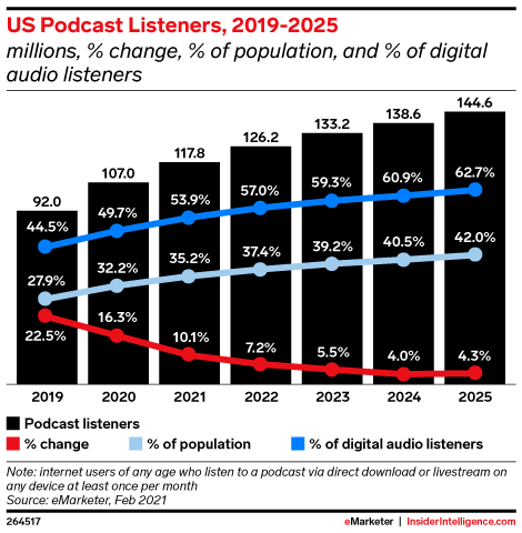 US Podcast Listeners, 2019-2025 (millions, % change, % of population, and % of digital audio listeners)