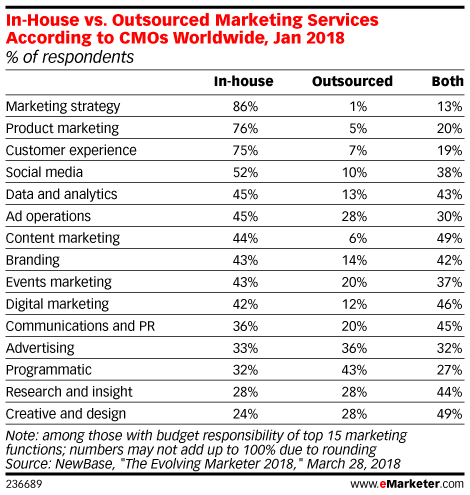 In-House vs. Outsourced Marketing Services According to CMOs Worldwide, Jan 2018 (% of respondents)