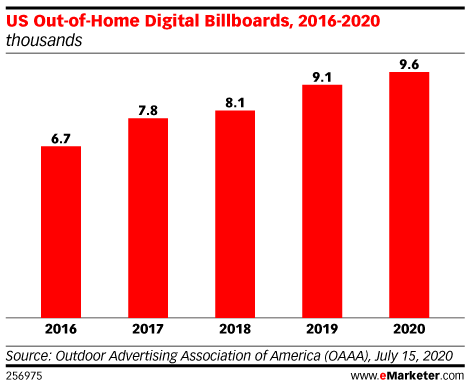US Out-of-Home Digital Billboards, 2016-2020 (thousands)
