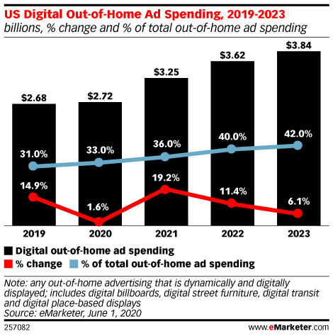 US Digital Out-of-Home Ad Spending, 2019-2023 (billions, % change and % of total out-of-home ad spending)