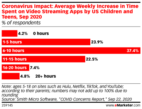 Coronavirus Impact: Average Weekly Increase in Time Spent on Video Streaming Apps by US Children and Teens, Sep 2020 (% of respondents)