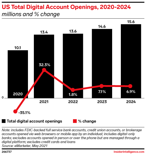 US Total Digital Account Openings, 2020-2024 (millions and % change)