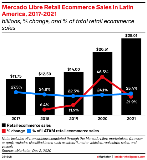 Mercado Libre Retail Ecommerce Sales in Latin America, 2017-2021 (billions, % change, and % of total retail ecommerce sales)