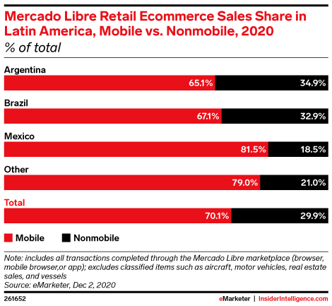 Mercado Libre Retail Ecommerce Sales Share in Latin America, Mobile vs. Nonmobile, 2020 (% of total)