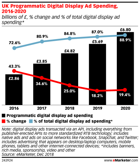 UK Programmatic Digital Display Ad Spending, 2016-2020 (billions of £, % change and % of total digital display ad spending*)