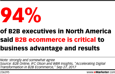 Importance of B2B Ecommerce at Their Company According to B2B Executives in North America, 