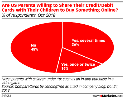 Are US Parents Willing to Share Their Credit/Debit Cards with Their Children to Buy Something Online? (% of respondents, Oct 2018)
