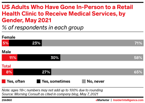 US Adults Who Have Gone In-Person to a Retail Health Clinic to Receive Medical Services, by Gender, May 2021 (% of respondents in each group)