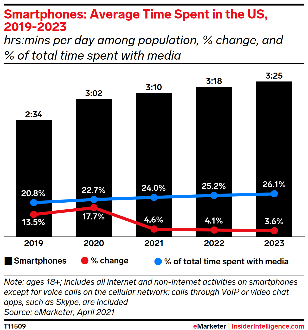 Smartphones: Average Time Spent with Media in the US, 2019-2023 (hrs:mins per day among population, % change, and % of total time spent with media)