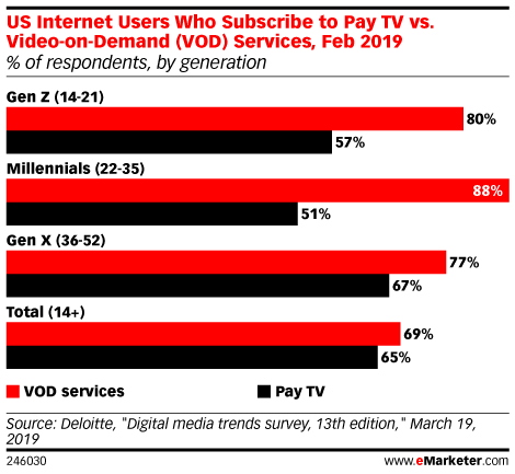 US Internet Users Who Subscribe to Pay TV vs. Video-on-Demand (VOD) Services, Feb 2019 (% of respondents, by generation)