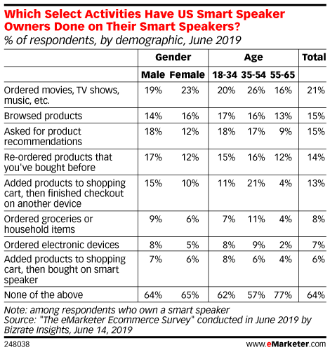 Which Select Activities Have US Smart Speaker Owners Done on Their Smart Speakers? (% of respondents, by demographic, June 2019)