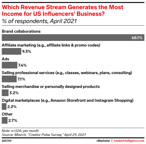 Which Revenue Stream Generates the Most Income for US Influencers' Business? (% of respondents, April 2021)