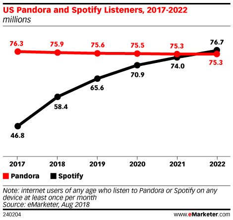 US Pandora and Spotify Listeners, 2017-2022 (millions)
