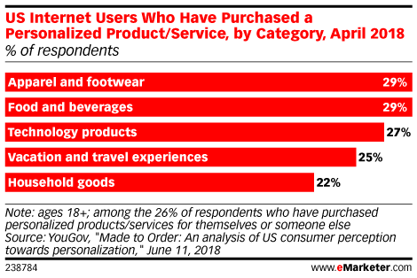 US Internet Users Who Have Purchased a Personalized Product/Service, by Category, April 2018 (% of respondents)