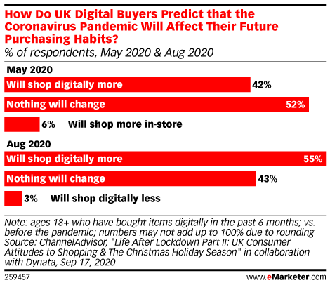 How Do UK Digital Buyers Predict that the Coronavirus Pandemic Will Affect Their Future Purchasing Habits? (% of respondents, May 2020 & Aug 2020)