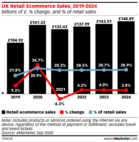 UK Retail Ecommerce Sales, 2019-2024 (billions of £, % change, and % of retail sales)