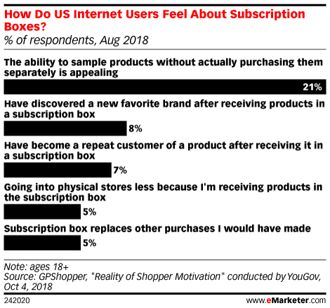How Do US Internet Users Feel About Subscription Boxes? (% of respondents, Aug 2018)