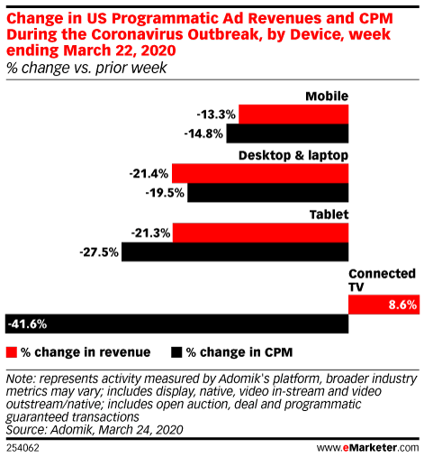 Change in US Programmatic Ad Revenues and CPM During the Coronavirus Outbreak, by Device, Week Ending March 22, 2020 (% change vs. prior week)